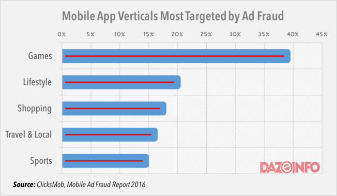 Mobile Ad Fraud 2016 Japan Most Susceptible Ios And Gaming Apps Most Targeted Report Digital Advertising Blog